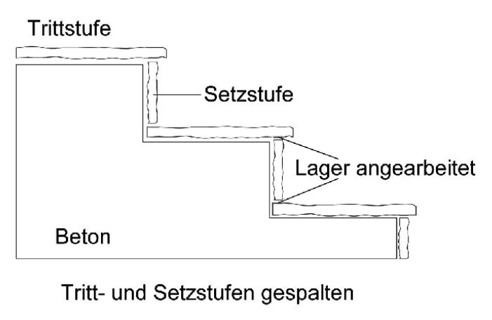 """Skizze Tritt- und Setzstufen """"gespalten"""""""